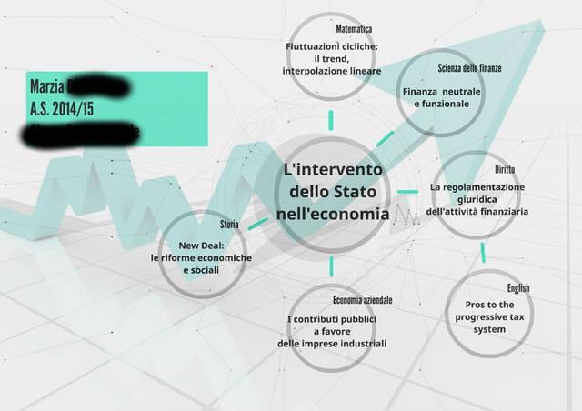 Mappa concettuale sull'intervento dello Stato nell'economia