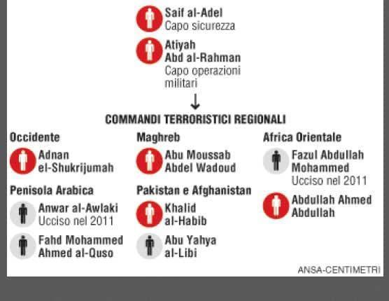 Al-Quaeda, chi è ancora a piede libero?