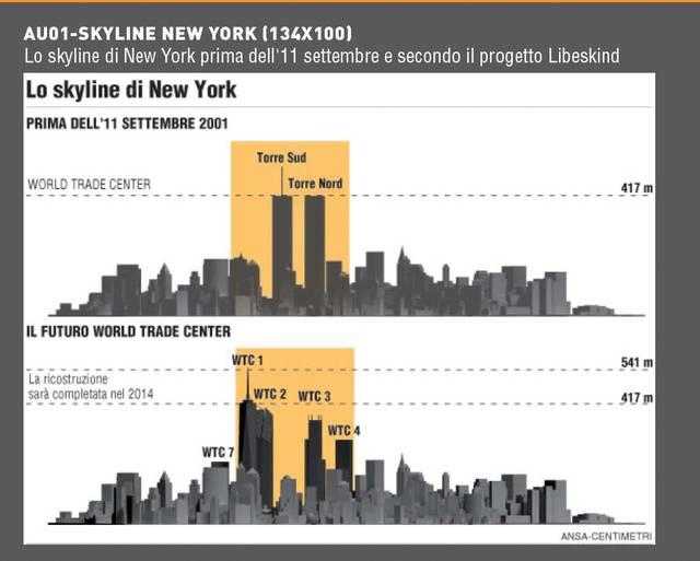 Come era e come sarà lo Sky Line di NY