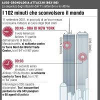 Come è andata l'11 settembre