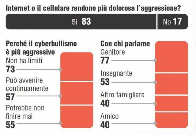 Il peso del web negli episodi di bullismo