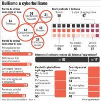 Bullismo e cyberbullismo: l'infografica dell'Ansa con la spiegazione del fenomeno