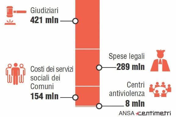 I costi giudiziari della violenza sulle donne