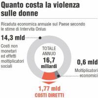 Quanto costa la violenza sulle donne