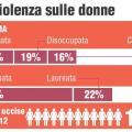 Violenza sulle donne: chi sono le vittime