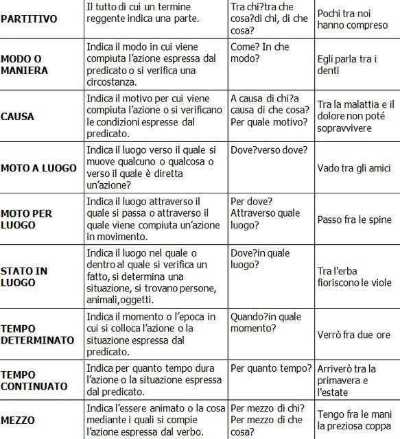 Complementi preceduti da TRA e FRA