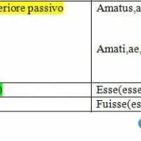 Indicativo futuro anteriore passivo, presente e perfetto