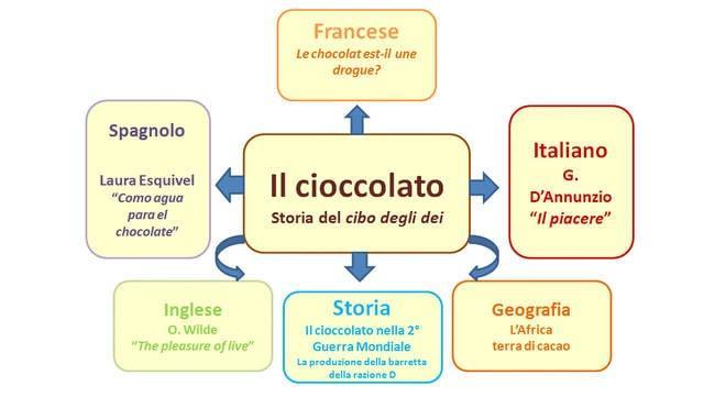 Tesina sul cioccolato
