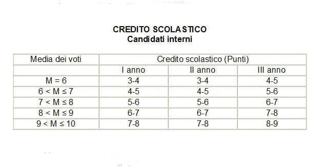 La tabella dei crediti scolastici