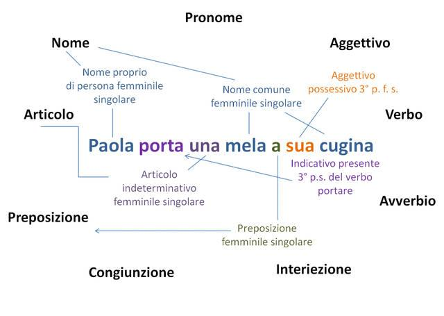 Analisi grammaticale: un esempio
