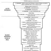 Schema dell'Inferno