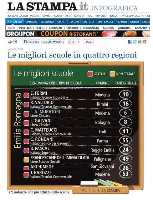 Le migliori scuole in Emilia Romagna