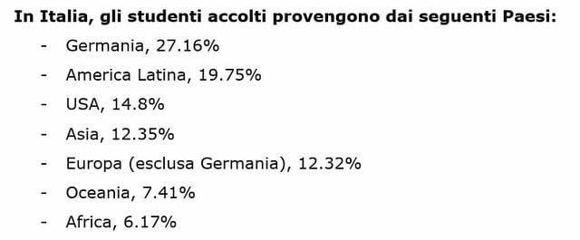 La provenienza degli studenti accolti in Italia