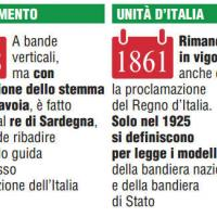 La bandiera dal Risorgimento all'Unità