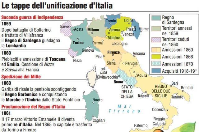 Unità d'Italia: le tappe dell'unificazione