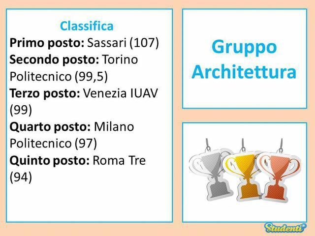 Gruppo Architettura