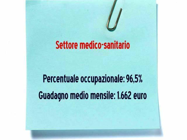 Settore medico-sanitario
