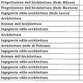 Facoltà a numero programmato: i posti disponibili per Architettura a.a. 2016/2017