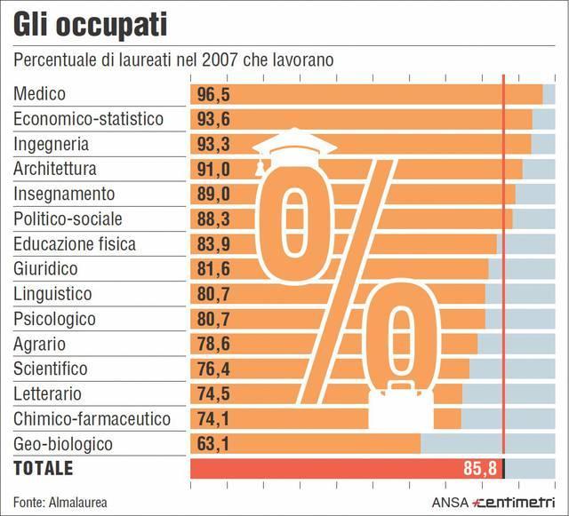 Laureati: gli occupati dal 2007 ad oggi
