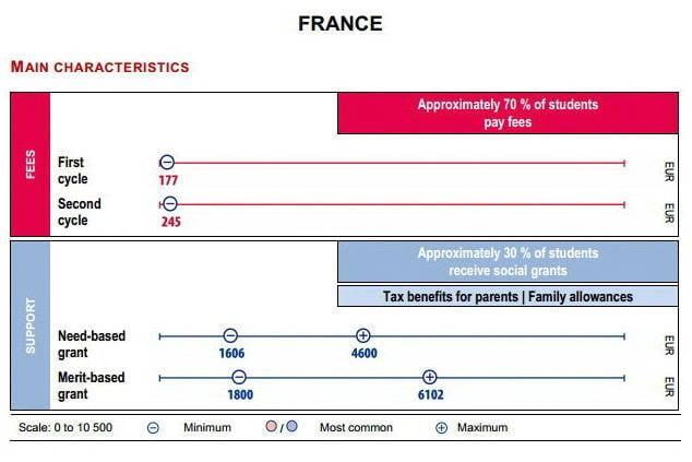 Francia: economica in teoria