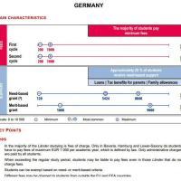 Germania: la piu' conveniente