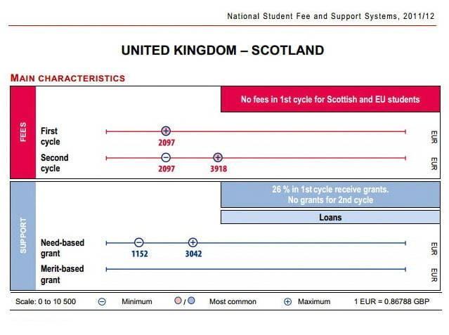 Scozia, l'Inghilterra più economica