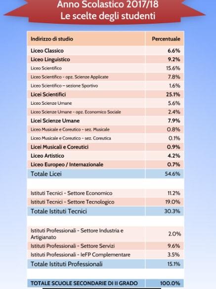 Le scelte scolastiche degli studenti per l'a.s. 2017-2018