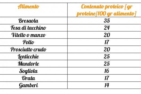 Quante proteine ci sono negli alimenti