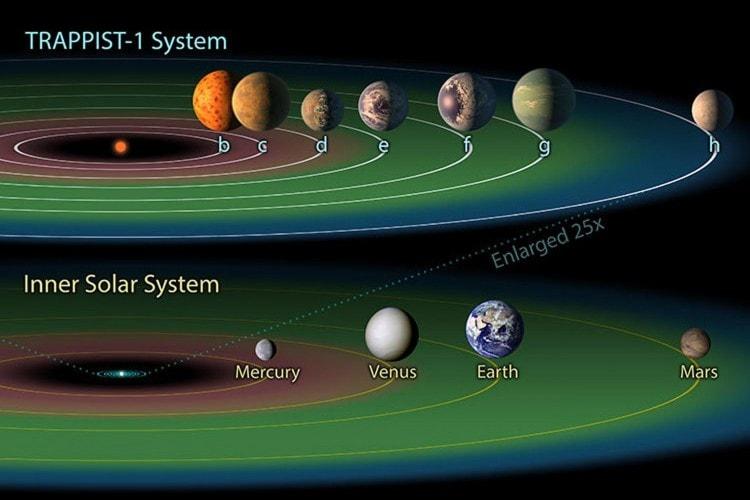 Confronto tra il sistema Trappist-1 il centro del sistema Solare