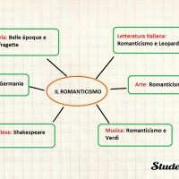 Mappa concettuale sul Romanticismo