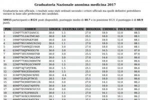 Graduatoria Nazionale anonima test Medicina 2017