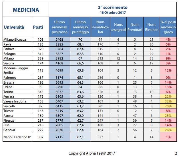 Analisi secondo scorrimento Medicina 2017 Alpha Test