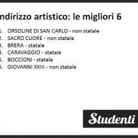 Indirizzo artistico: le migliori scuole di Milano