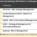 Top 5 Master in Management