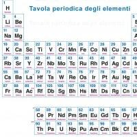 Tutto su tavola periodica degli elementi - Tavola periodica di mendeleev ...