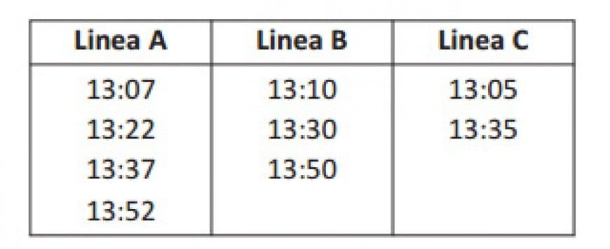 Questi sono gli orari di arrivo alla stessa fermata di tre linee di autobus. Giovanni, per tornare a casa, può prendere solo l'autobus della linea C. Quando arriva alla fermata, vede partire l'autobus delle 13:05. Quanti altri autobus vede passare Giovanni prima che arrivi il successivo autobus della linea C?