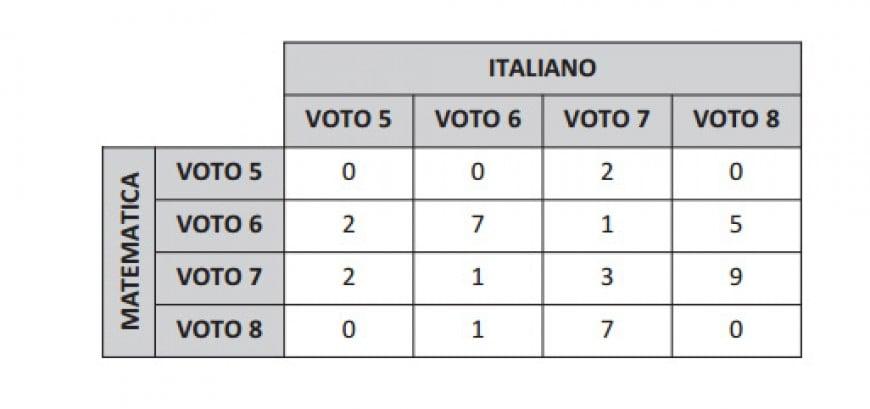 Quaranta alunni hanno svolto una prova di Italiano e una di Matematica. In tabella sono riportate le frequenze dei voti ottenuti in ciascuna delle due prove: ad esempio, 5 alunni hanno ottenuto come voti 8 in Italiano e 6 in Matematica. Quanti sono gli alunni che hanno ottenuto in Matematica un voto più alto del voto ottenuto in Italiano?