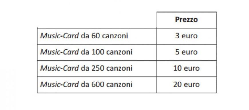 In un negozio di elettrodomestici è possibile acquistare quattro tipi di Music-Card che permettono di scaricare musica da internet. Se si acquista la Music-Card da 10 euro invece di quella da 5 euro, qual è la differenza di costo per ogni singola canzone?