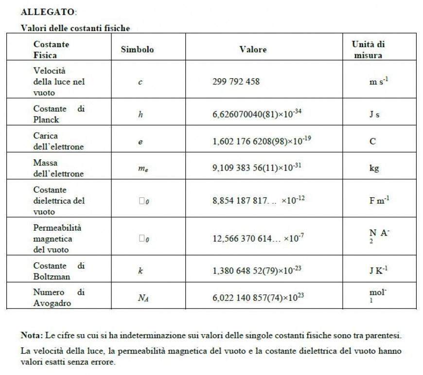 Allegato: Valori delle costanti fisiche