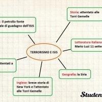 Mappa concettuale su terrorismo e ISIS