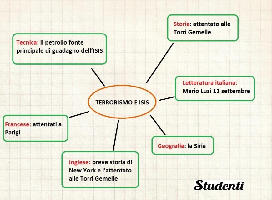 Mappa concettuale su terrorismo e isis mappe concettuali for Scienze della comunicazione esami da sostenere