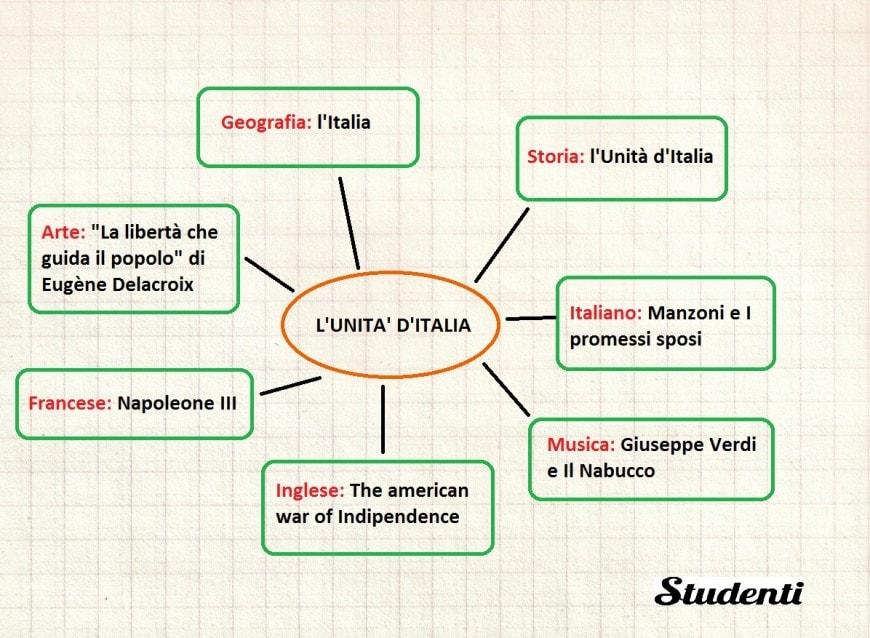 Mappa concettuale sull'Unità d'Italia