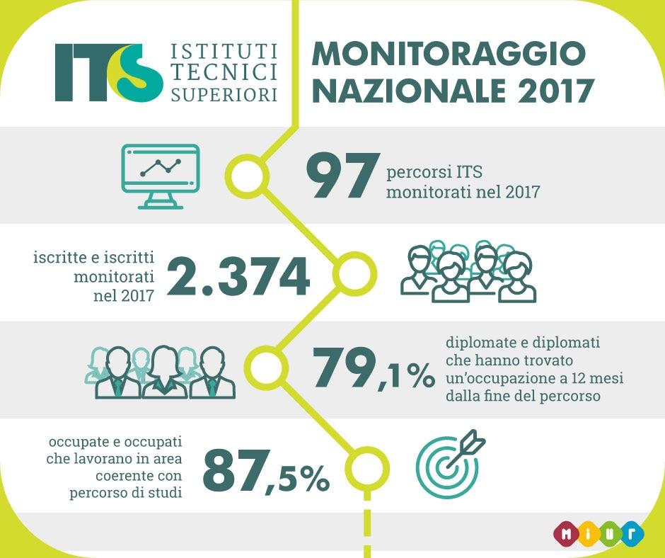 Infografica sulla situazione occupazionale dei diplomati ITIS a 12 mesi dal diploma