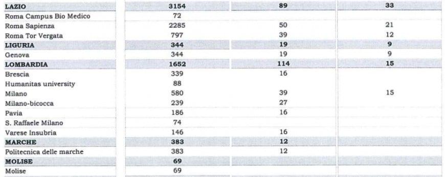 Test Professioni sanitarie 2017-2018: posti messi a disposizione nei vari atenei