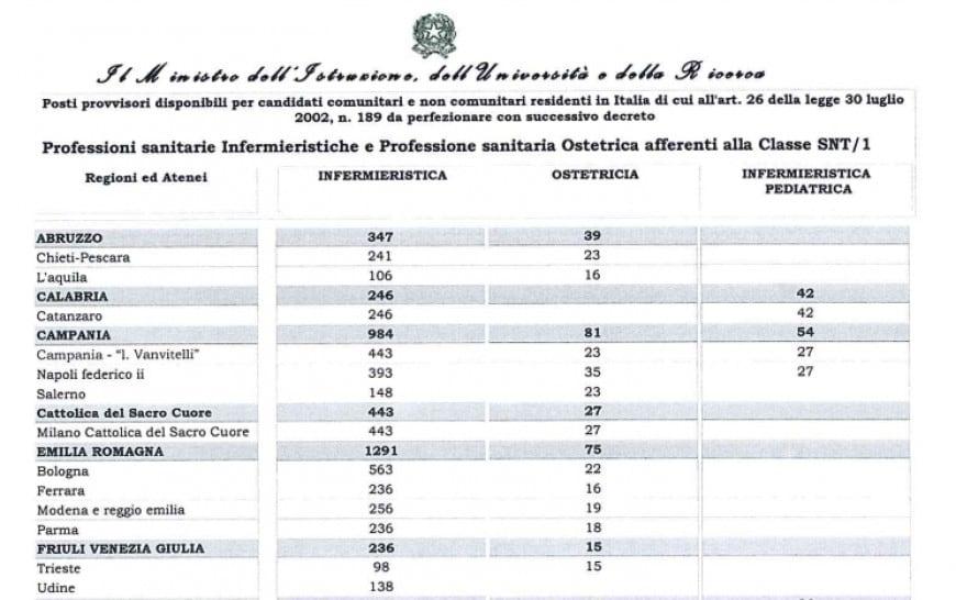 Test Professioni sanitarie 2017-2018: posti a disposizione nei vari atenei