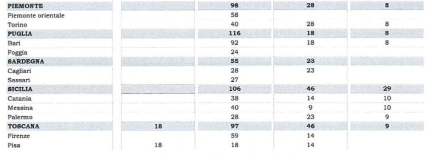 Test Professioni sanitarie 2017-2018: posti disponibili nei vari atenei