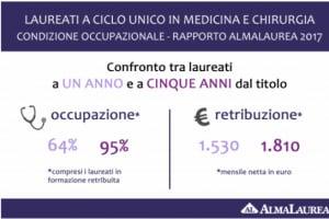 Medicina: il rapporto 2017 AlmaLaurea