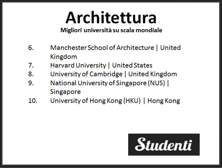 Architettura: le migliori università in cui studiare in Italia e nel mondo