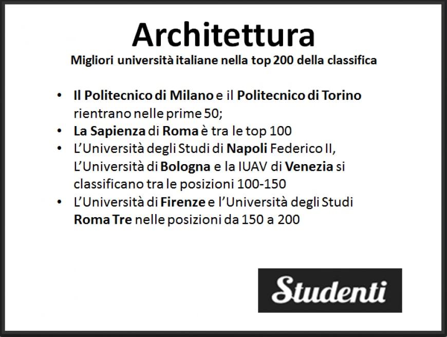 Architettura: le migliori università in cui studiare in Italia e nel ...