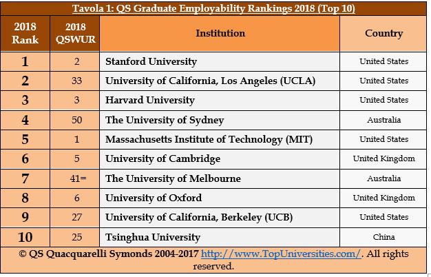 Classifica 2018 dei migliori atenei al mondo per trovare for Migliori universita mondo